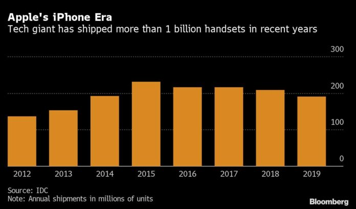 Apple Preparing 75 Million 5G iPhones Alongside New Watches and iPad
