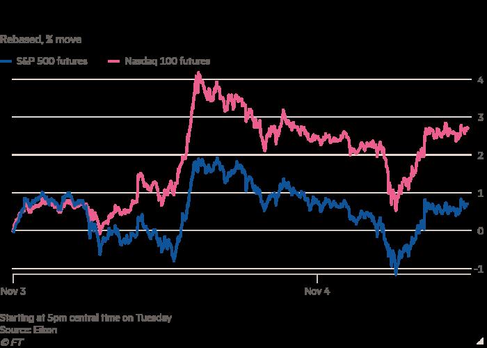 Rebased, move% move line chart, U.S.  Stock futures show swing