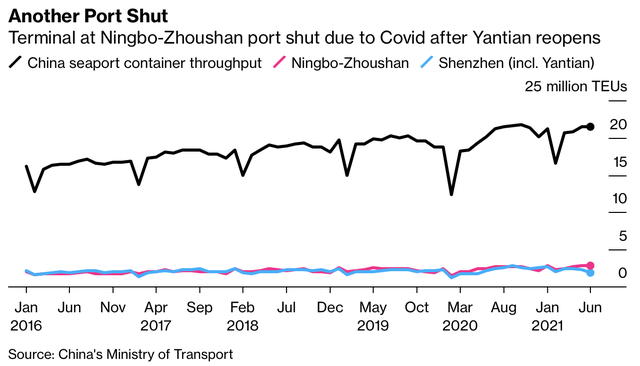 With the world's third busiest port suddenly shutting down due to nCoV infection, will the nightmare repeat along the global supply chain?  - photo 2.